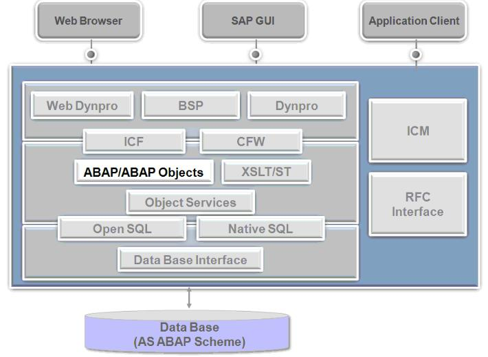 SAP ABAP Application Server