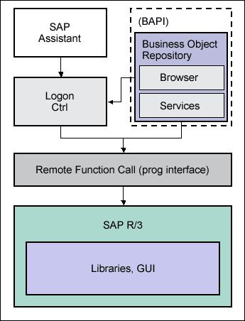 Difference Between BAPI and RFC - ABAP Tutorials